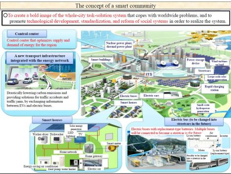 Council on Business & Society Smart City