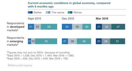 Eco trends McKinsey